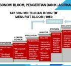Taksonomi Bloom, Pengertian dan Klasifikasi