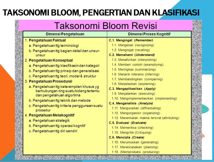 Taksonomi Bloom Revisi