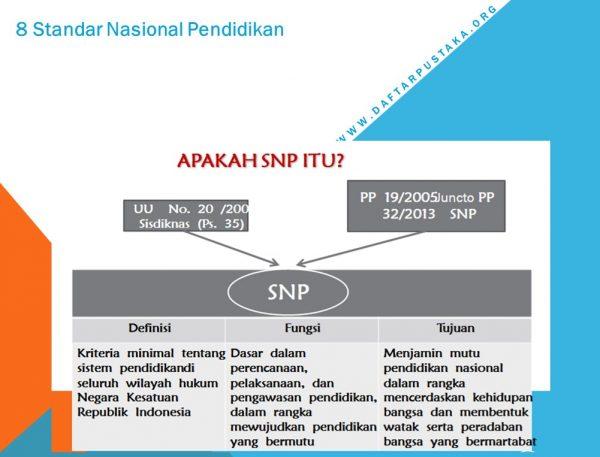 Fungsi Standar Nasional Pendidikan