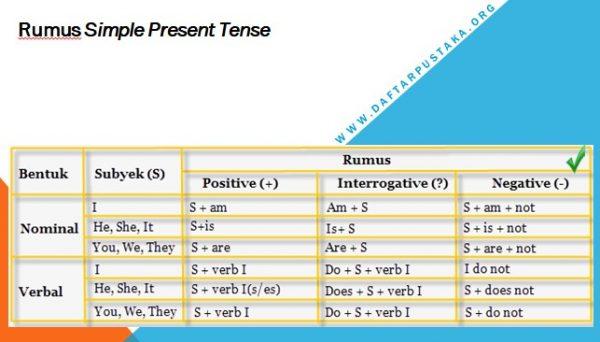 Contoh Simple Present Tense