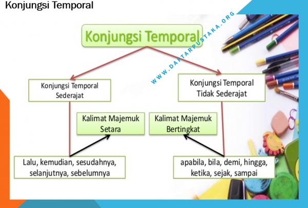Konjungsi Temporal