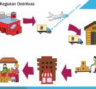 Proses Kegiatan Distribusi